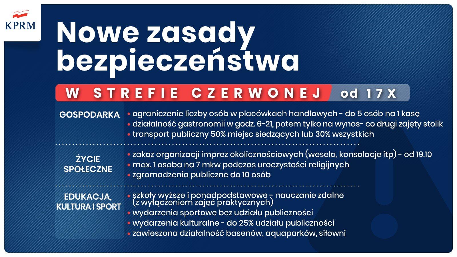 Nowe zasady bezpieczeństwa w strefie czerwonej od 17.10.2020 r.