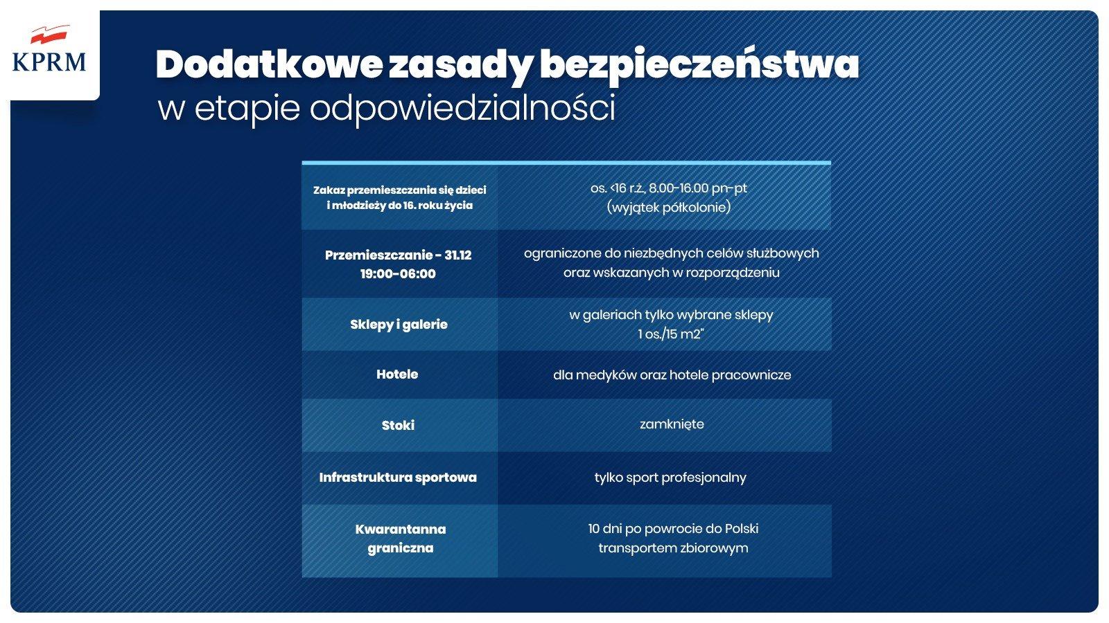 Grafika: zasady bezpieczeństwa 28 grudnia 2020 do 27 stycznia 2021
