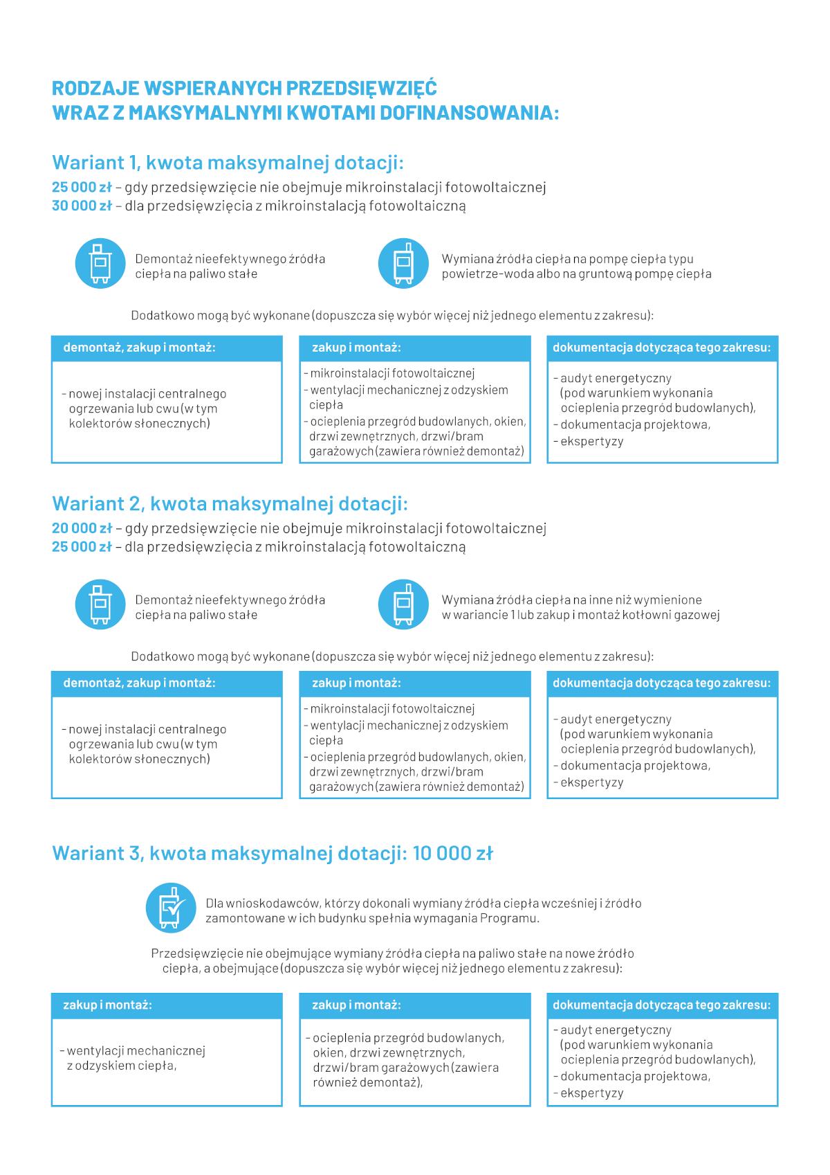 Grafika: Rodzaje wspieranych przedsięwzięć