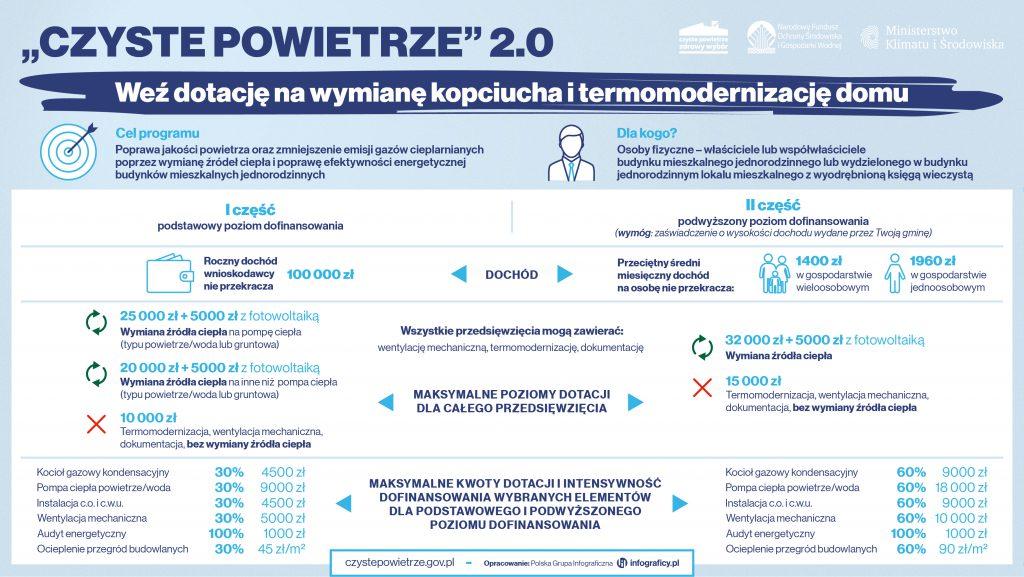 Ikonografika: Program Czyste Powietrze 2.0