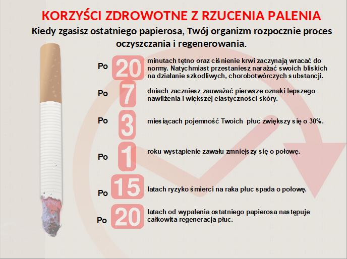 Ikonografika: korzyści zdrowotne z rzucenia palenia